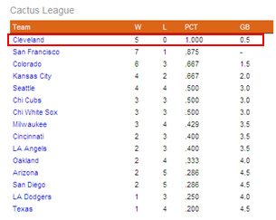 Cactus League Standings