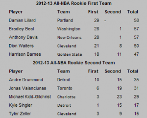 ALL-NBA Rookie