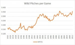 wild pitches per game