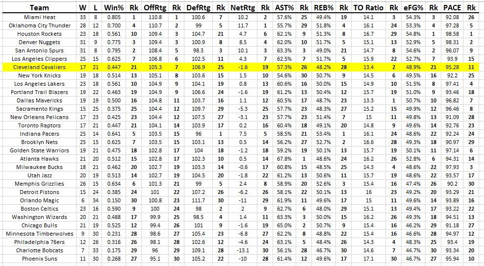 cavs stats 17-21 record