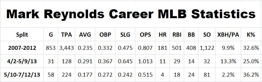 mark reynolds career stats
