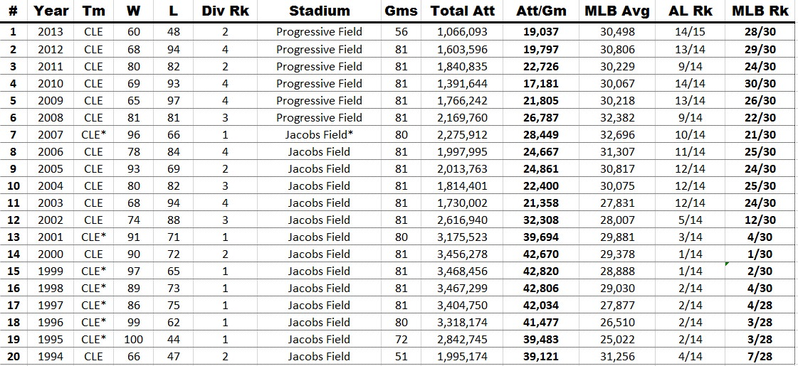 indians attendance history1