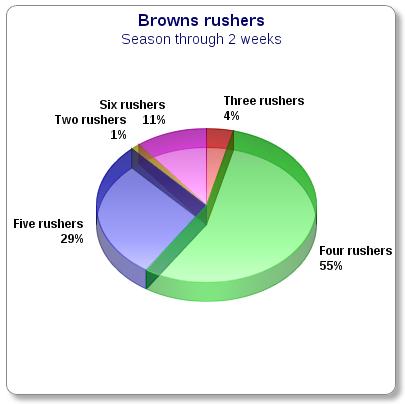 rushers chart STD wk 2