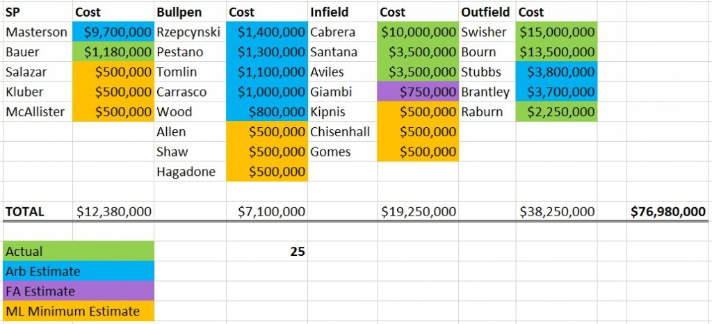 indians salary 2014 chart
