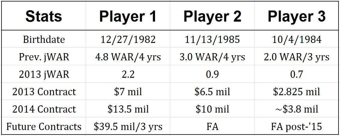 indians war contracts