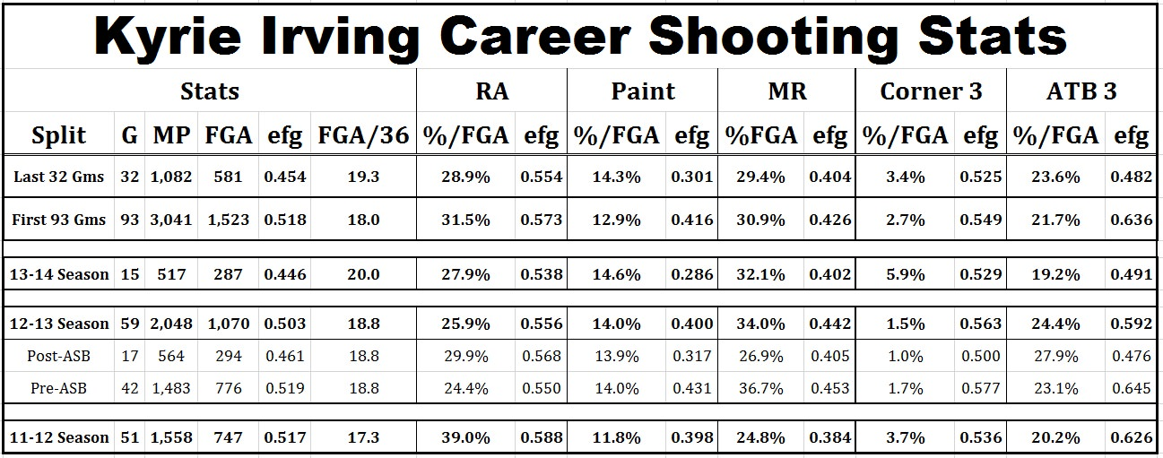 irving shooting stats 112813