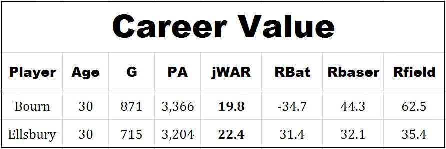 bourn ellsbury career value