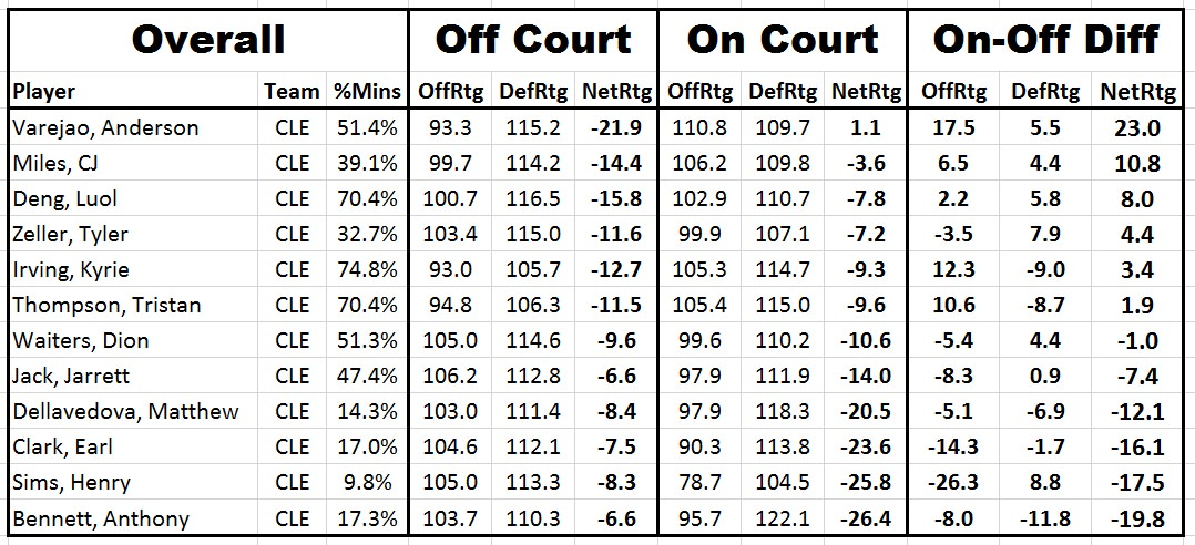 cavs on off ratings since deng