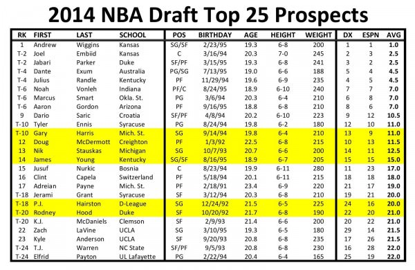 nba draft top prospects 2014