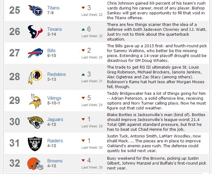 Browns Power Rankings