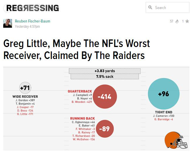 Deadspin Greg Little Headline