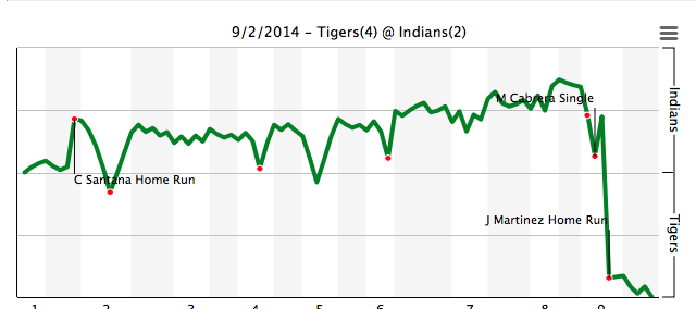 Tigers Indians Fangraphs