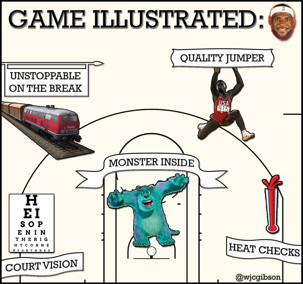 LeBron James Game Illustrated