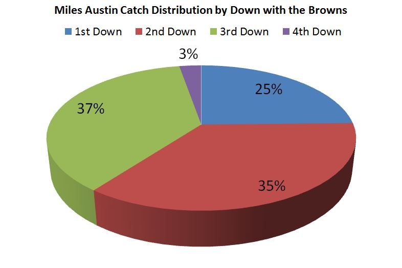 Miles Austin Catch Distribution by Down